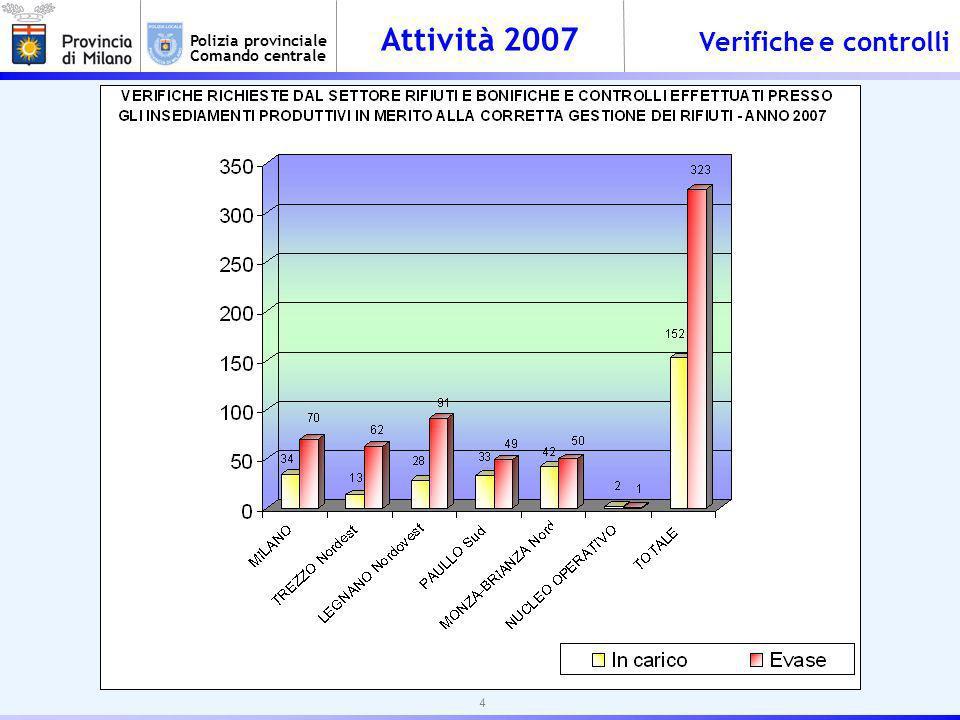 Attività 2007 Polizia provinciale Comando centrale Verifiche e controlli 4