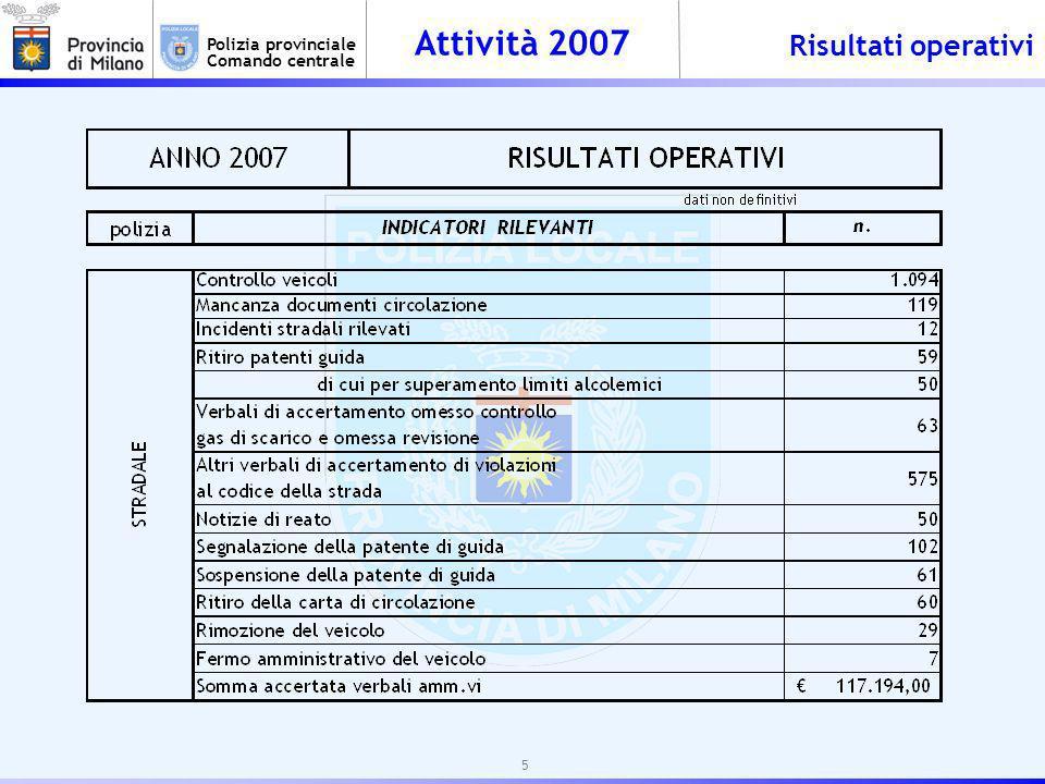 Attività 2007 Polizia provinciale Comando centrale Risultati operativi 5