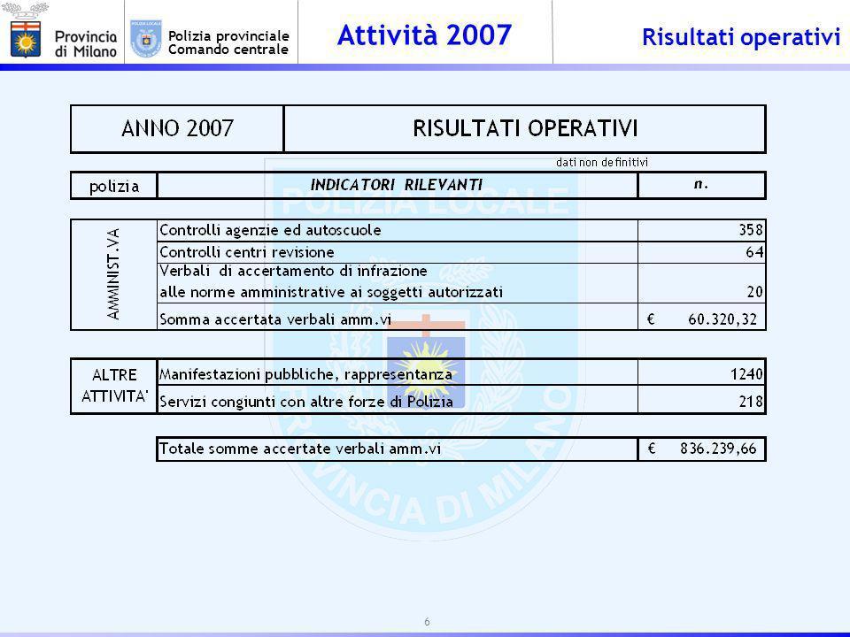 Attività 2007 Polizia provinciale Comando centrale POLIZIA AMMINISTRATIVA OPERAZIONE SPADA – CHUSURA CENTRO DI REVISIONE – n.