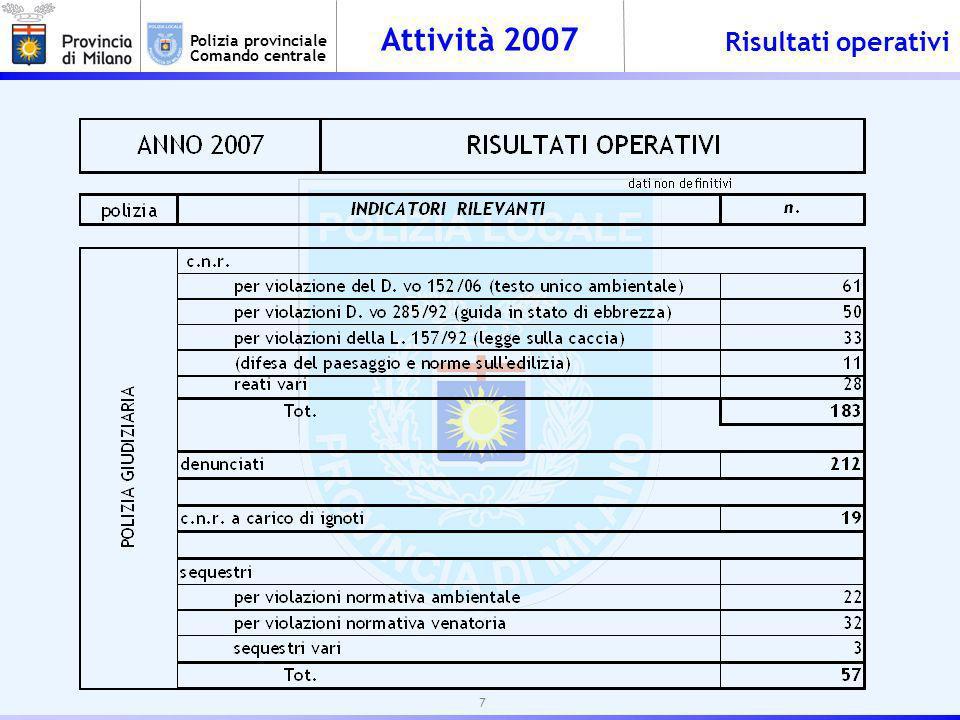 Attività 2007 Polizia provinciale Comando centrale Risultati operativi 7