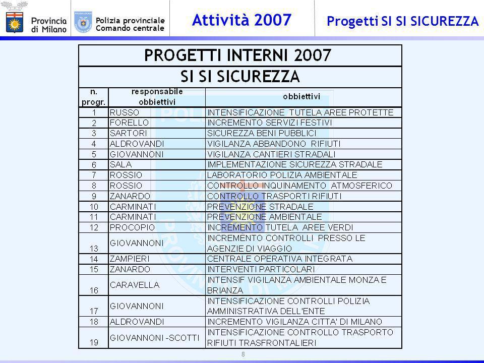 Attività 2007 Polizia provinciale Comando centrale Progetti SI SI SICUREZZA 8