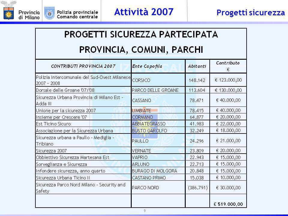 Attività 2007 Polizia provinciale Comando centrale POLIZIA AMBIENTALE OPERAZIONE NOVA - STRONCATO TRAFFICO NAZIONALE RIFIUTI LIQUIDI PERICOLOSI (SICILIA- EMILIA R.