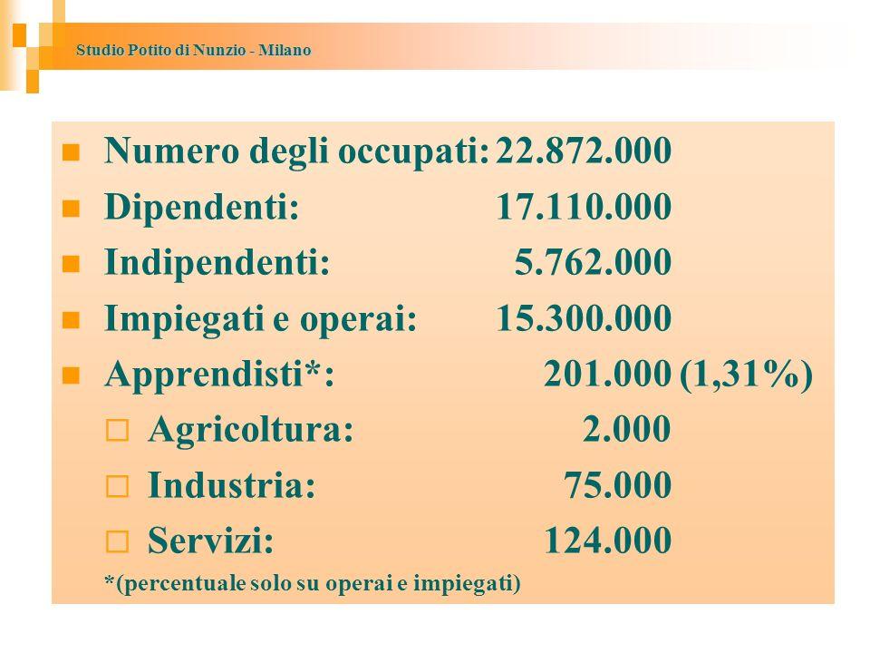Studio Potito di Nunzio - Milano Numero degli occupati:22.872.000 Dipendenti: 17.110.000 Indipendenti: 5.762.000 Impiegati e operai: 15.300.000 Apprendisti*: 201.000 (1,31%) Agricoltura: 2.000 Industria: 75.000 Servizi: 124.000 *(percentuale solo su operai e impiegati)