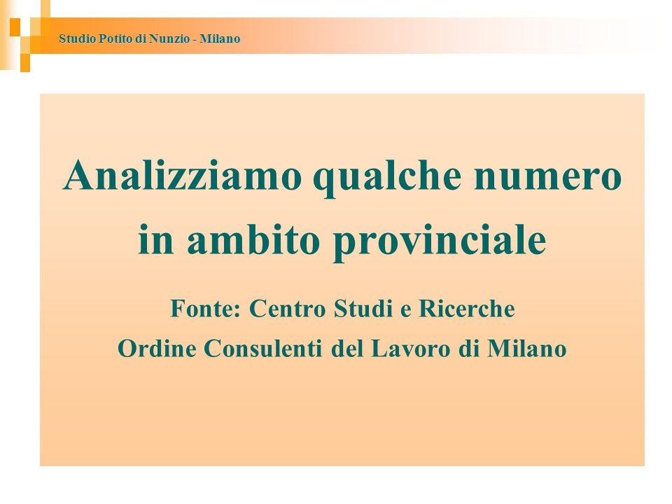 Studio Potito di Nunzio - Milano Analizziamo qualche numero in ambito provinciale Fonte: Centro Studi e Ricerche Ordine Consulenti del Lavoro di Milano