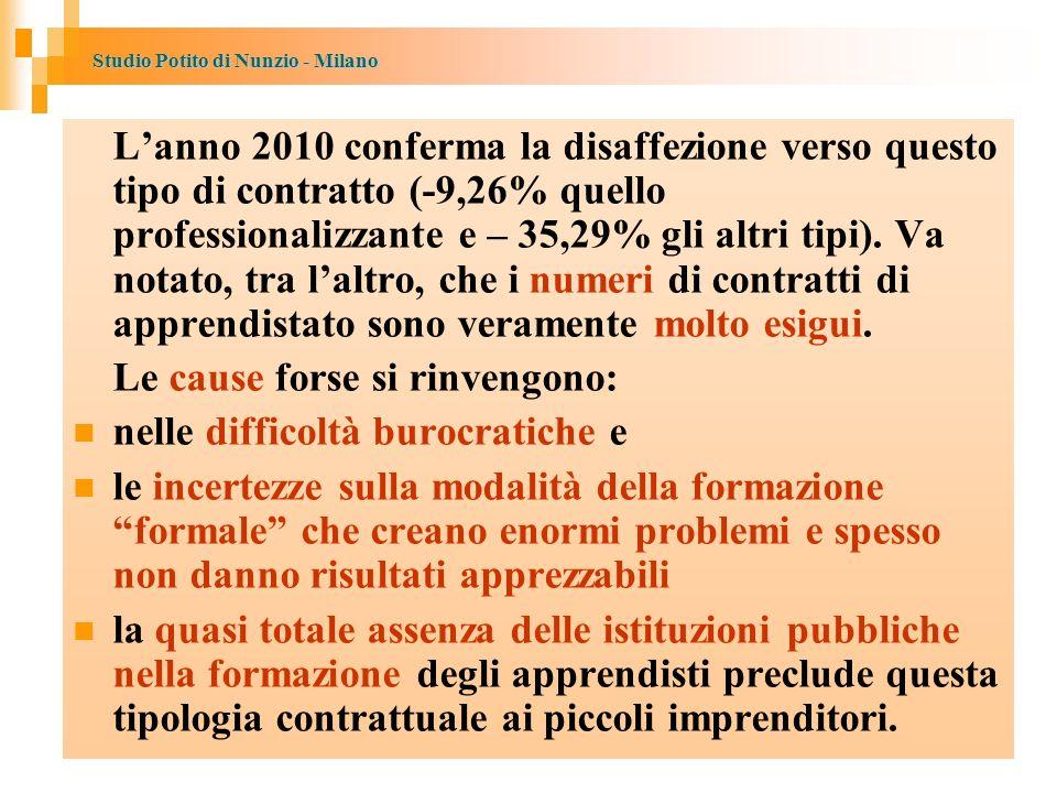 Studio Potito di Nunzio - Milano Lanno 2010 conferma la disaffezione verso questo tipo di contratto (-9,26% quello professionalizzante e – 35,29% gli altri tipi).