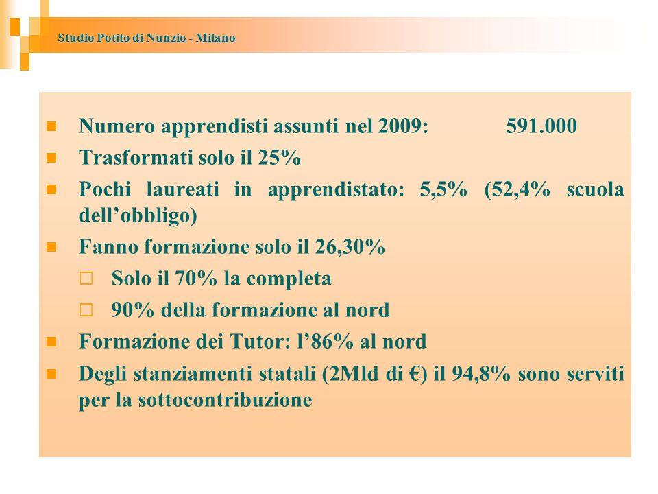 Studio Potito di Nunzio - Milano Numero apprendisti assunti nel 2009: 591.000 Trasformati solo il 25% Pochi laureati in apprendistato: 5,5% (52,4% scuola dellobbligo) Fanno formazione solo il 26,30% Solo il 70% la completa 90% della formazione al nord Formazione dei Tutor: l86% al nord Degli stanziamenti statali (2Mld di ) il 94,8% sono serviti per la sottocontribuzione