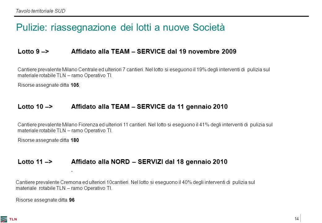 14 Tavolo territoriale SUD Lotto 9 –> Affidato alla TEAM – SERVICE dal 19 novembre 2009 Cantiere prevalente Milano Centrale ed ulteriori 7 cantieri.