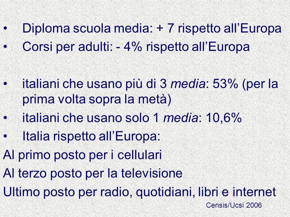 Diploma scuola media: + 7 rispetto allEuropa Corsi per adulti: - 4% rispetto allEuropa italiani che usano più di 3 media: 53% (per la prima volta sopr