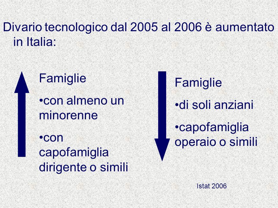 Divario tecnologico dal 2005 al 2006 è aumentato in Italia: Famiglie con almeno un minorenne con capofamiglia dirigente o simili Famiglie di soli anzi