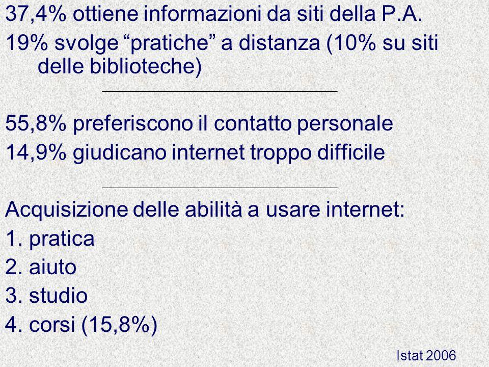 37,4% ottiene informazioni da siti della P.A. 19% svolge pratiche a distanza (10% su siti delle biblioteche) 55,8% preferiscono il contatto personale