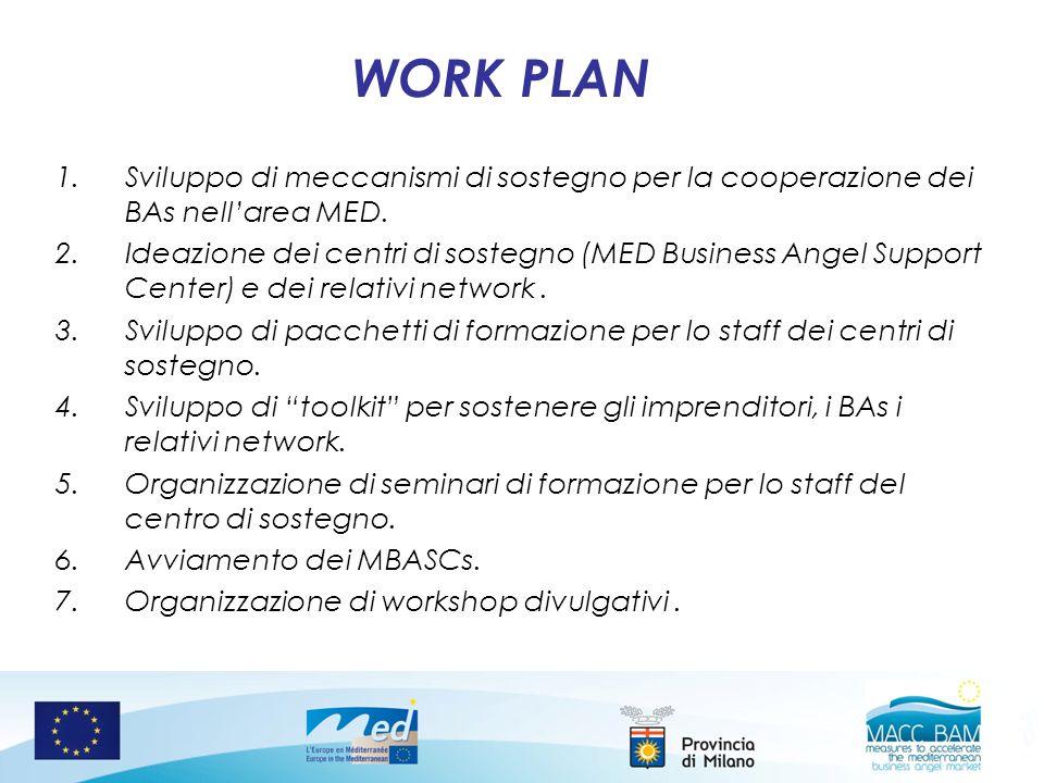 1.Sviluppo di meccanismi di sostegno per la cooperazione dei BAs nellarea MED. 2.Ideazione dei centri di sostegno (MED Business Angel Support Center)