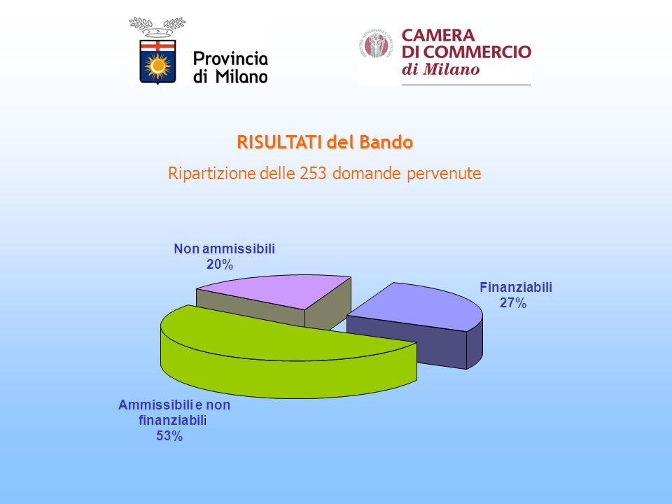 RISULTATI del Bando Ripartizione delle 253 domande pervenute Finanziabili 27% Ammissibili e non finanziabili 53% Non ammissibili 20%