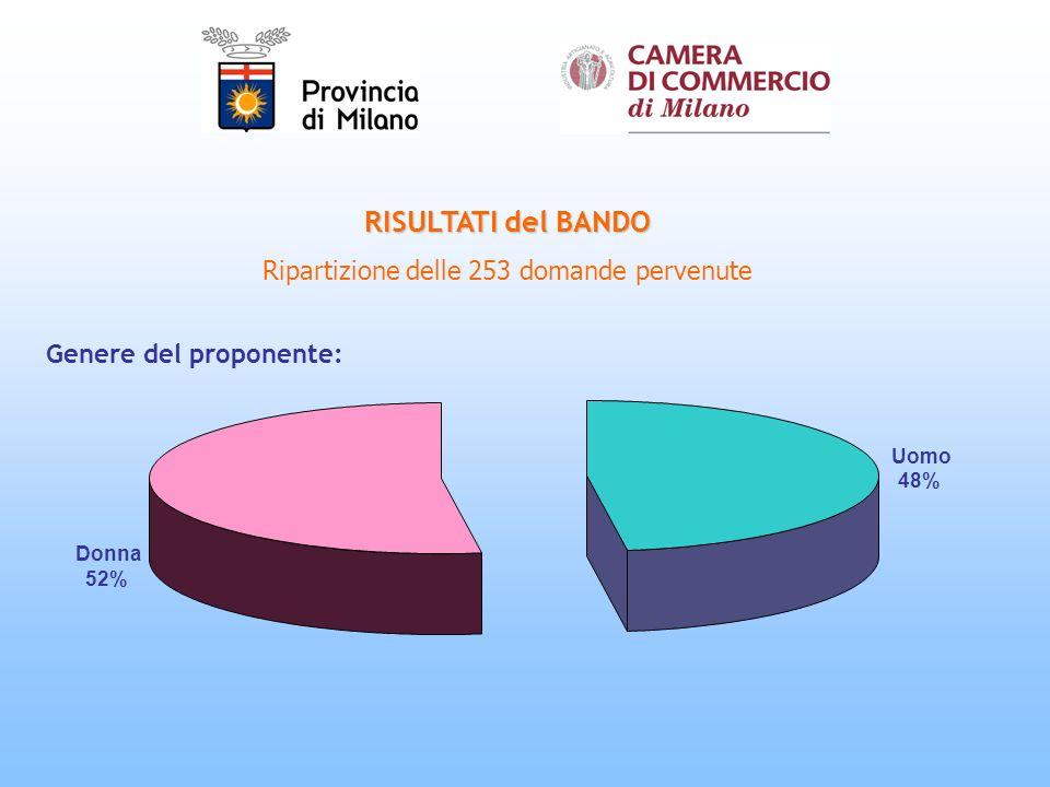RISULTATI del BANDO Ripartizione delle 253 domande pervenute Genere del proponente: Uomo 48% Donna 52%