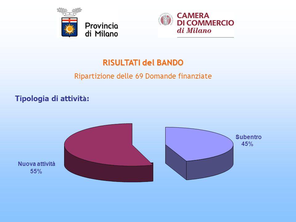 RISULTATI del BANDO Ripartizione delle 69 Domande finanziate Tipologia di attivit à : Subentro 45% Nuova attività 55%