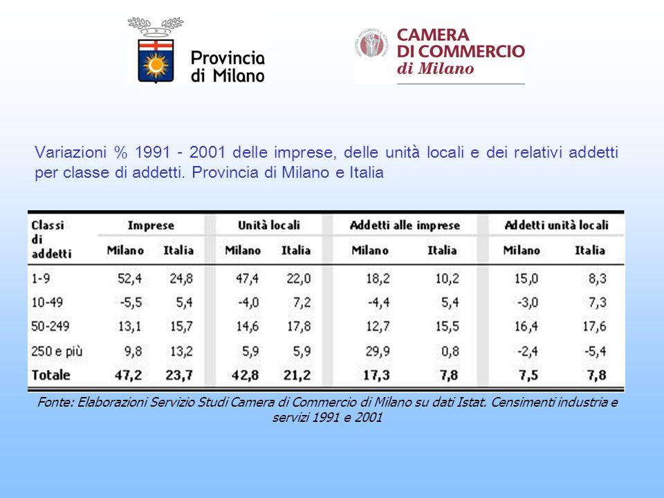 Variazioni % 1991 – 2001 delle imprese, delle unit à locali e dei relativi addetti per classe di addetti.