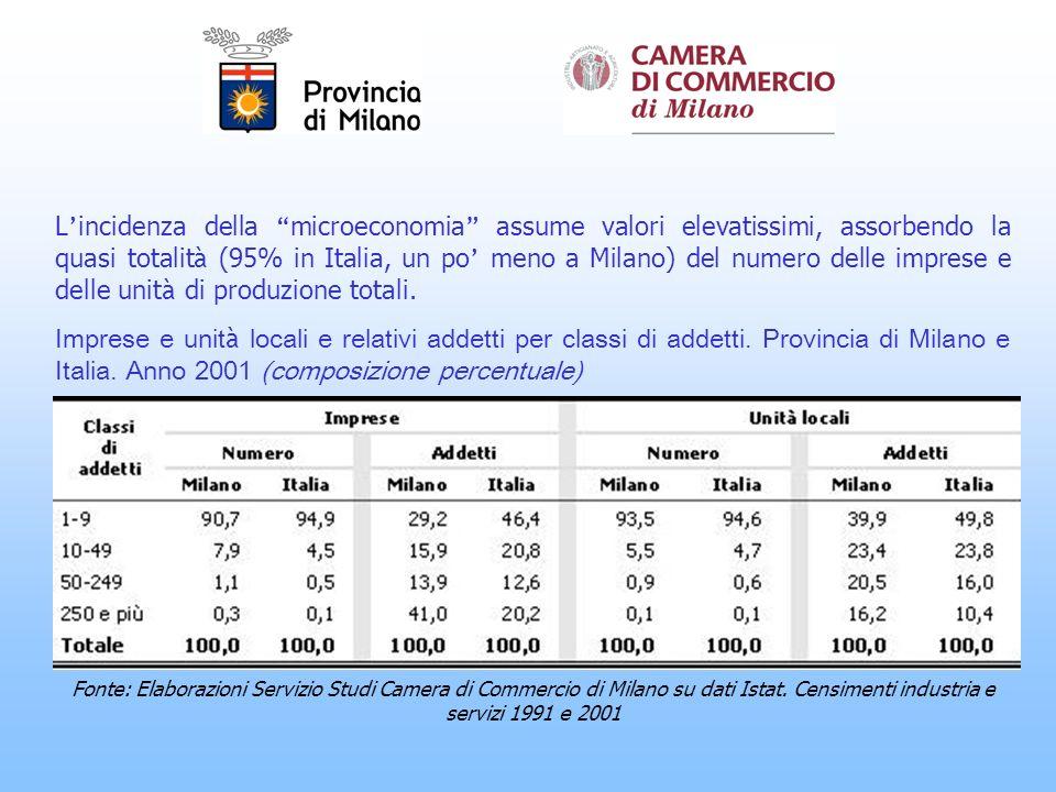 L incidenza della microeconomia assume valori elevatissimi, assorbendo la quasi totalit à (95% in Italia, un po meno a Milano) del numero delle imprese e delle unit à di produzione totali.