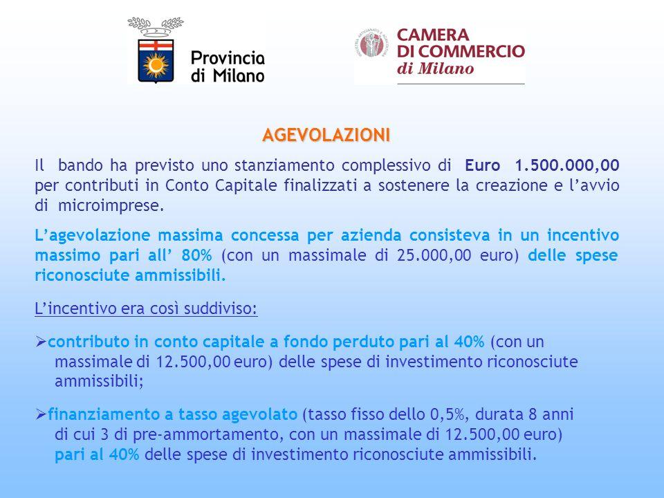 AGEVOLAZIONI Il bando ha previsto uno stanziamento complessivo di Euro 1.500.000,00 per contributi in Conto Capitale finalizzati a sostenere la creazione e lavvio di microimprese.