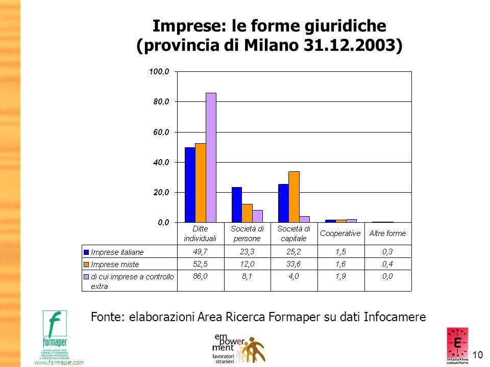 10 www.formaper.com Imprese: le forme giuridiche (provincia di Milano 31.12.2003) Fonte: elaborazioni Area Ricerca Formaper su dati Infocamere