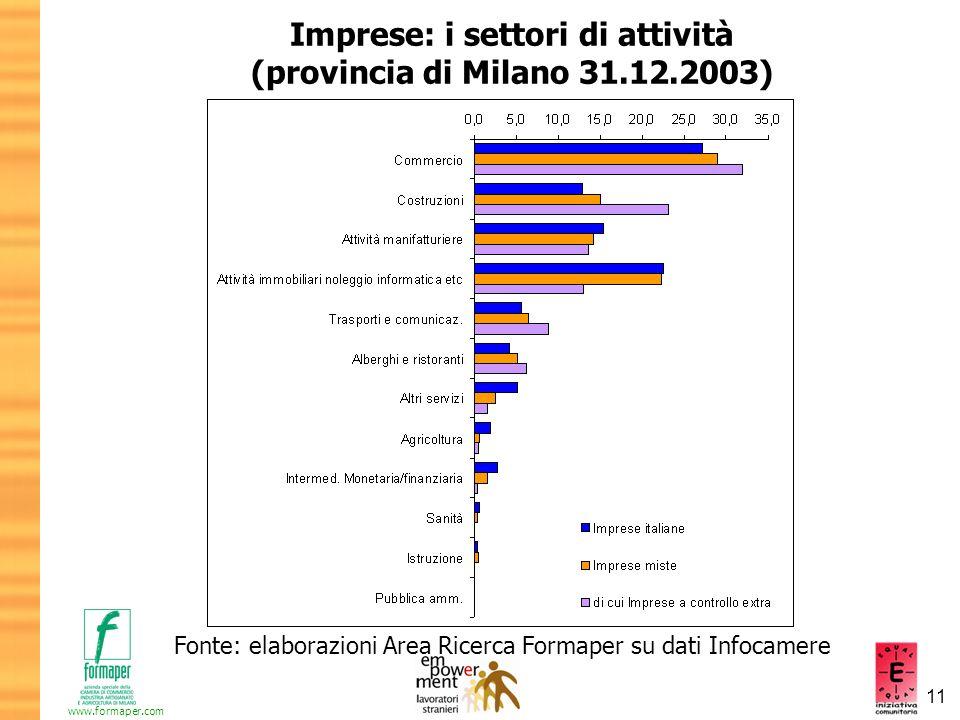 11 www.formaper.com Imprese: i settori di attività (provincia di Milano 31.12.2003) Fonte: elaborazioni Area Ricerca Formaper su dati Infocamere