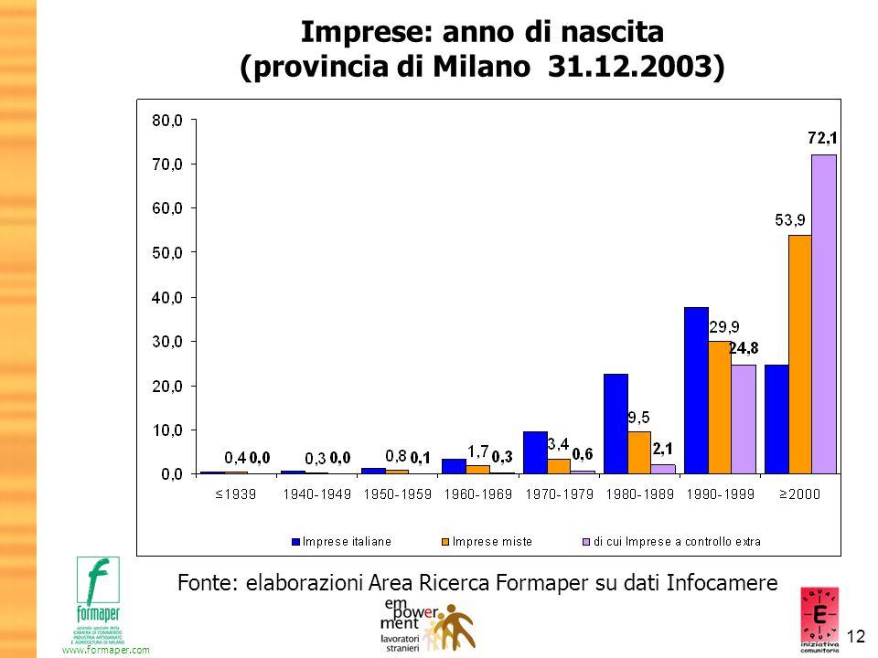 12 www.formaper.com Imprese: anno di nascita (provincia di Milano 31.12.2003) Fonte: elaborazioni Area Ricerca Formaper su dati Infocamere