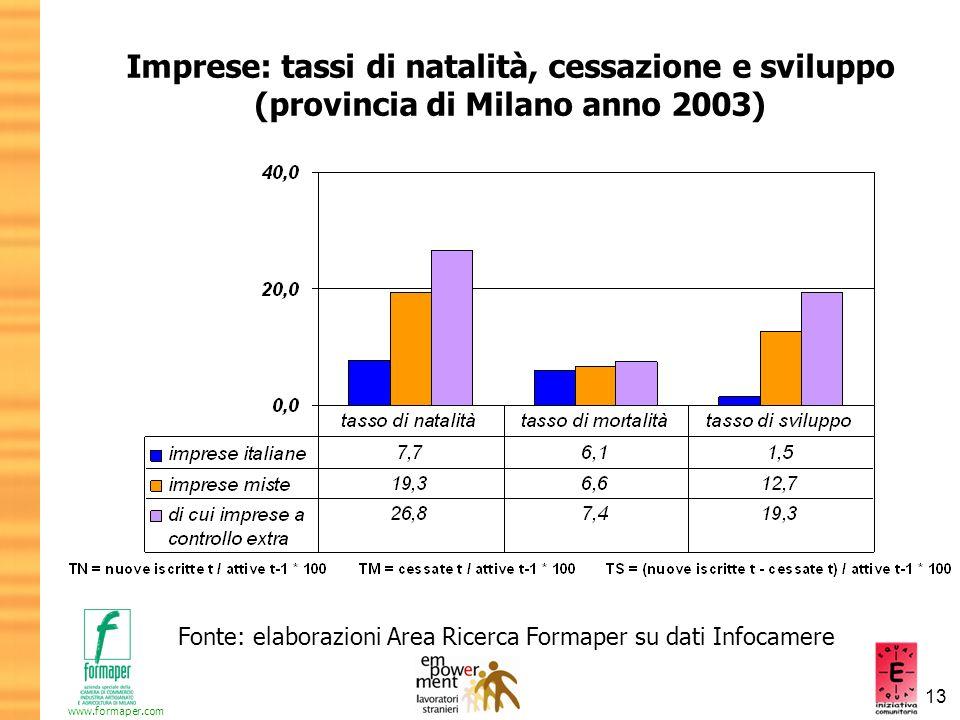 13 www.formaper.com Imprese: tassi di natalità, cessazione e sviluppo (provincia di Milano anno 2003) Fonte: elaborazioni Area Ricerca Formaper su dat