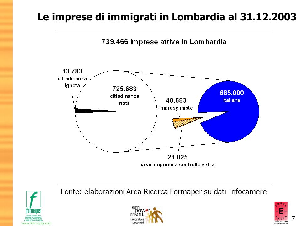 7 www.formaper.com Le imprese di immigrati in Lombardia al 31.12.2003 Fonte: elaborazioni Area Ricerca Formaper su dati Infocamere