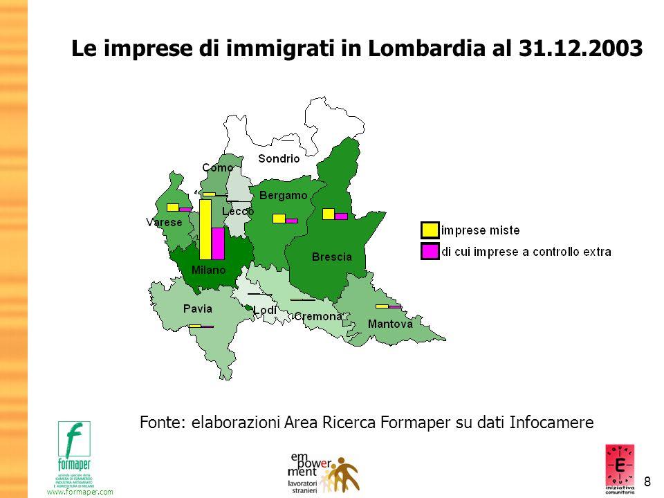 8 www.formaper.com Le imprese di immigrati in Lombardia al 31.12.2003 Fonte: elaborazioni Area Ricerca Formaper su dati Infocamere