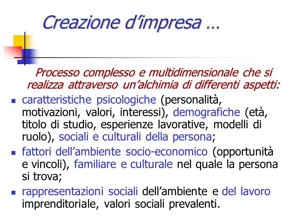 Creazione dimpresa … Processo complesso e multidimensionale che si realizza attraverso unalchimia di differenti aspetti: caratteristiche psicologiche