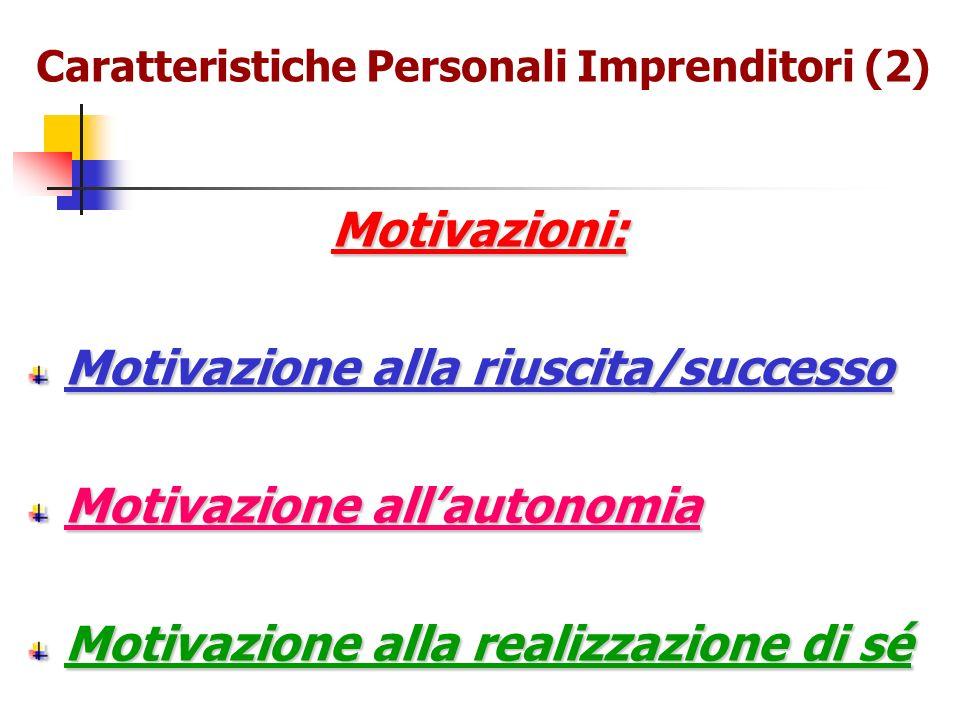 Caratteristiche Personali Imprenditori (2) Motivazioni: Motivazione alla riuscita/successo Motivazione allautonomia Motivazione alla realizzazione di