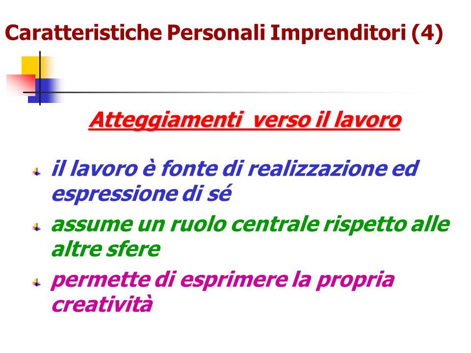 Caratteristiche Personali Imprenditori (4) Atteggiamenti verso il lavoro il lavoro è fonte di realizzazione ed espressione di sé assume un ruolo centr