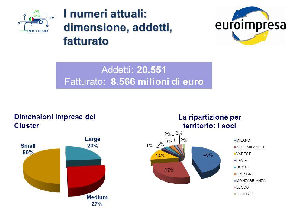 I numeri attuali: dimensione, addetti, fatturato Dimensioni imprese del Cluster Addetti: 20.551 Fatturato: 8.566 milioni di euro La ripartizione per territorio: i soci