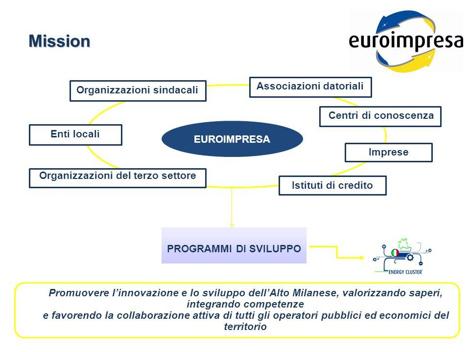 BIC = sviluppo innovazione + sviluppo neo imprese + diffusione di informazioni e conoscenza sul territorio EC = modello di sviluppo del sistema produttivo per lenergia - Energy Cluster BA = investitori finanziari + investitori industriali BIC + EC + BA = MACC BAM
