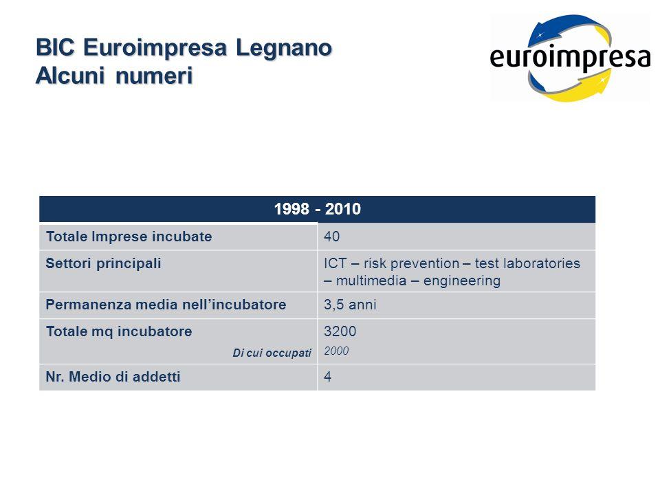 BIC Euroimpresa Legnano Alcuni numeri 1998 - 2010 Totale Imprese incubate40 Settori principaliICT – risk prevention – test laboratories – multimedia – engineering Permanenza media nellincubatore3,5 anni Totale mq incubatore Di cui occupati 3200 2000 Nr.