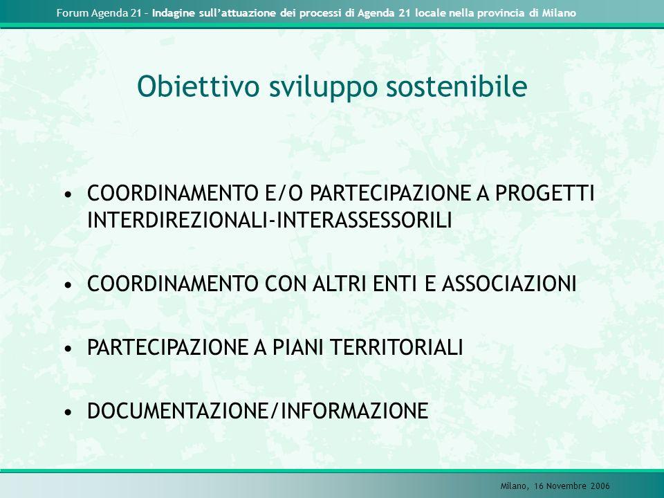Forum Agenda 21 – Indagine sullattuazione dei processi di Agenda 21 locale nella provincia di Milano Milano, 16 Novembre 2006 COORDINAMENTO E/O PARTEC