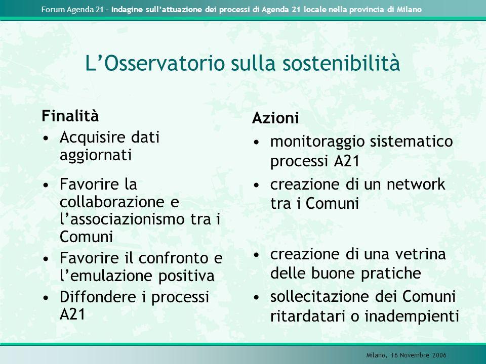 Forum Agenda 21 – Indagine sullattuazione dei processi di Agenda 21 locale nella provincia di Milano Milano, 16 Novembre 2006 LOsservatorio sulla sost