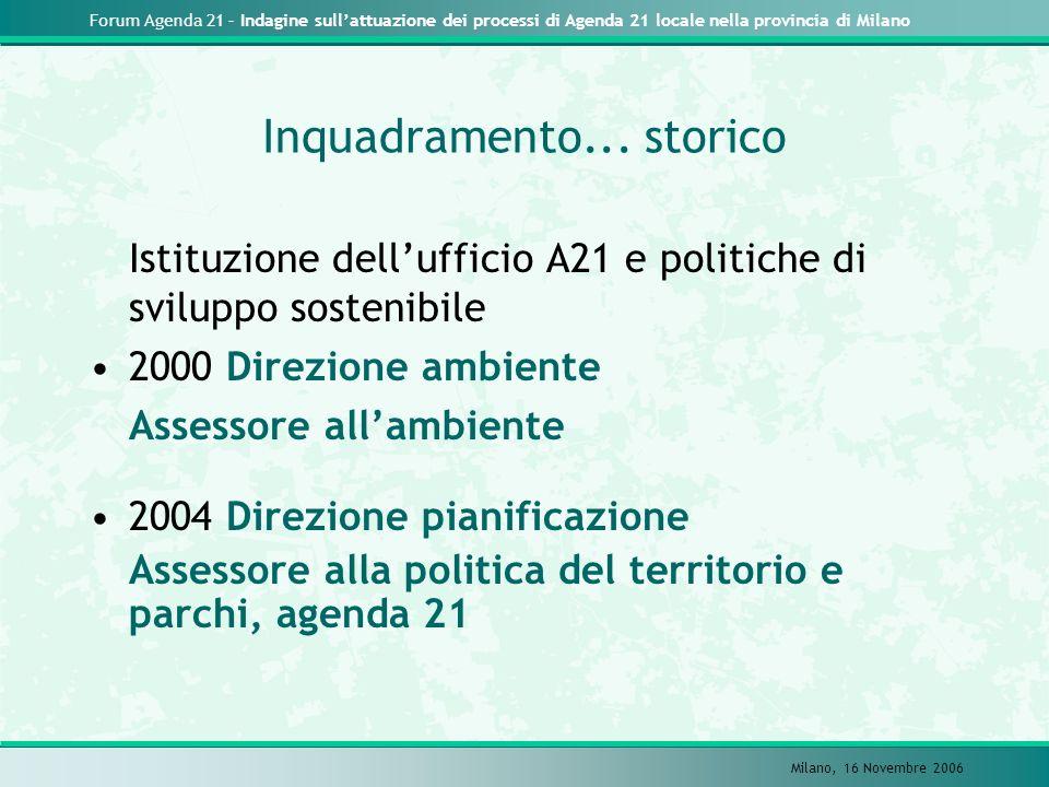 Forum Agenda 21 – Indagine sullattuazione dei processi di Agenda 21 locale nella provincia di Milano Milano, 16 Novembre 2006 Inquadramento... storico