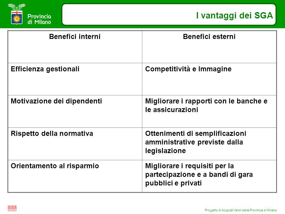 Progetto di Acquisti Verdi della Provincia di Milano I vantaggi dei SGA Benefici interniBenefici esterni Efficienza gestionaliCompetitività e Immagine