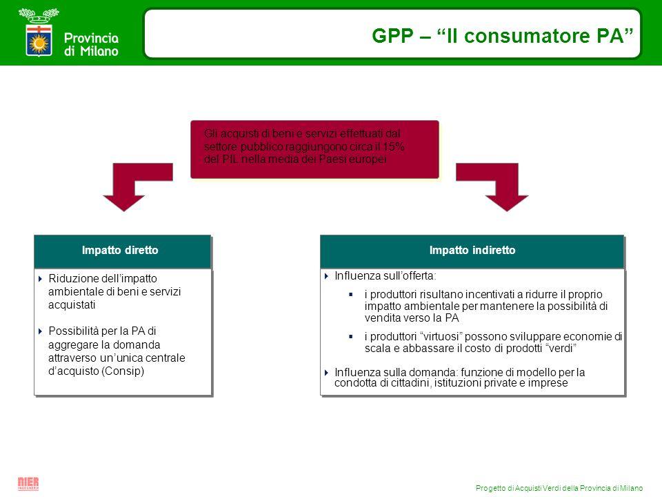 Progetto di Acquisti Verdi della Provincia di Milano GPP – Il consumatore PA Gli acquisti di beni e servizi effettuati dal settore pubblico raggiungon