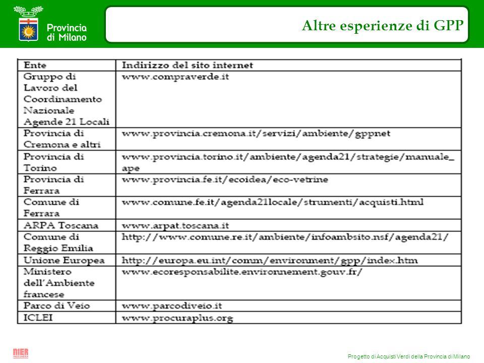 Progetto di Acquisti Verdi della Provincia di Milano Altre esperienze di GPP