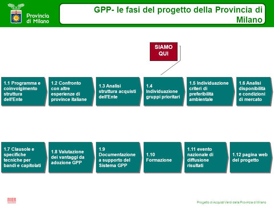 Progetto di Acquisti Verdi della Provincia di Milano GPP- le fasi del progetto della Provincia di Milano 1.1 Programma e coinvolgimento struttura dell