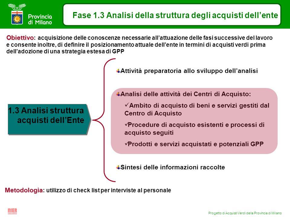 Progetto di Acquisti Verdi della Provincia di Milano Fase 1.3 Analisi della struttura degli acquisti dellente 1.3 Analisi struttura acquisti dellEnte