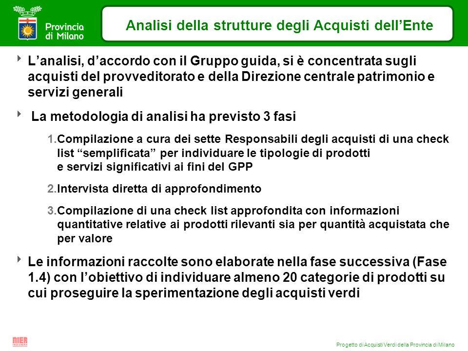 Progetto di Acquisti Verdi della Provincia di Milano Analisi della strutture degli Acquisti dellEnte Lanalisi, daccordo con il Gruppo guida, si è conc