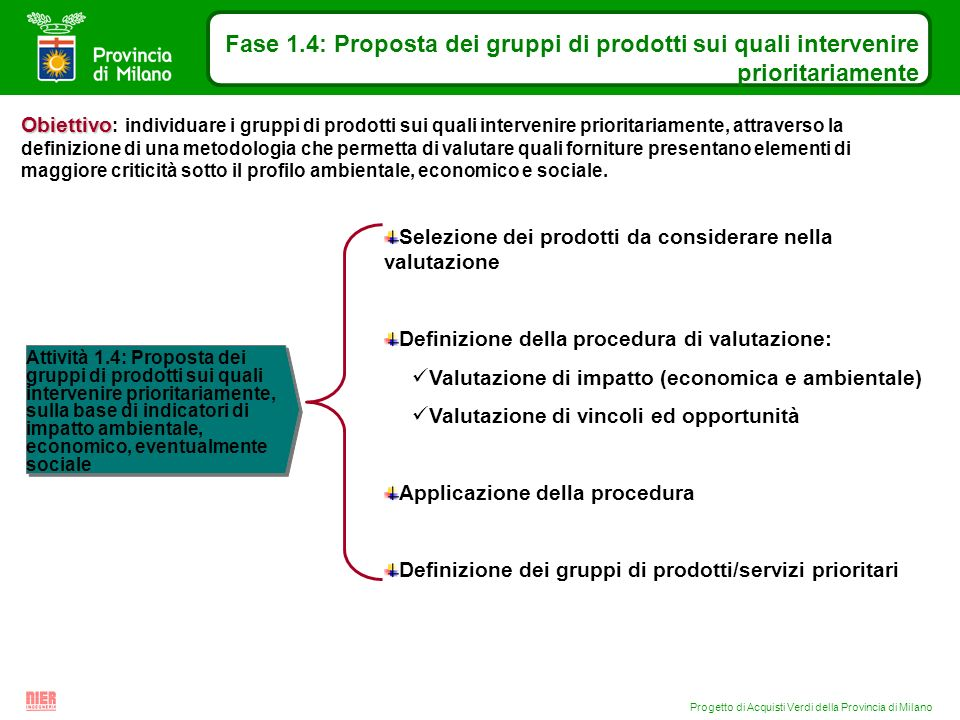 Progetto di Acquisti Verdi della Provincia di Milano Fase 1.4: Proposta dei gruppi di prodotti sui quali intervenire prioritariamente Attività 1.4: Pr