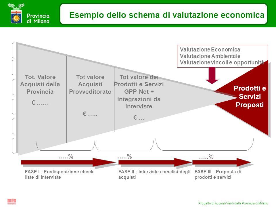 Progetto di Acquisti Verdi della Provincia di Milano Esempio dello schema di valutazione economica Tot. Valore Acquisti della Provincia …… Tot valore