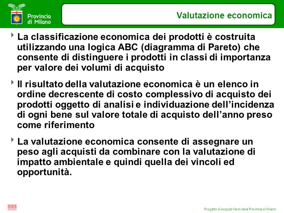Progetto di Acquisti Verdi della Provincia di Milano Valutazione economica La classificazione economica dei prodotti è costruita utilizzando una logic