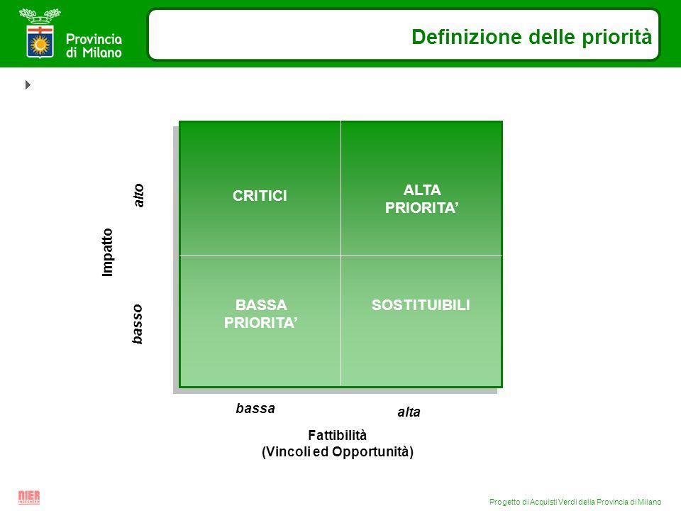 Progetto di Acquisti Verdi della Provincia di Milano Definizione delle priorità Fattibilità (Vincoli ed Opportunità) bassa alta basso alto CRITICI BAS