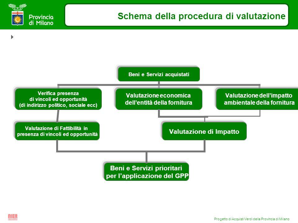 Progetto di Acquisti Verdi della Provincia di Milano Schema della procedura di valutazione Valutazione di Impatto Valutazione di Fattibilità in presen