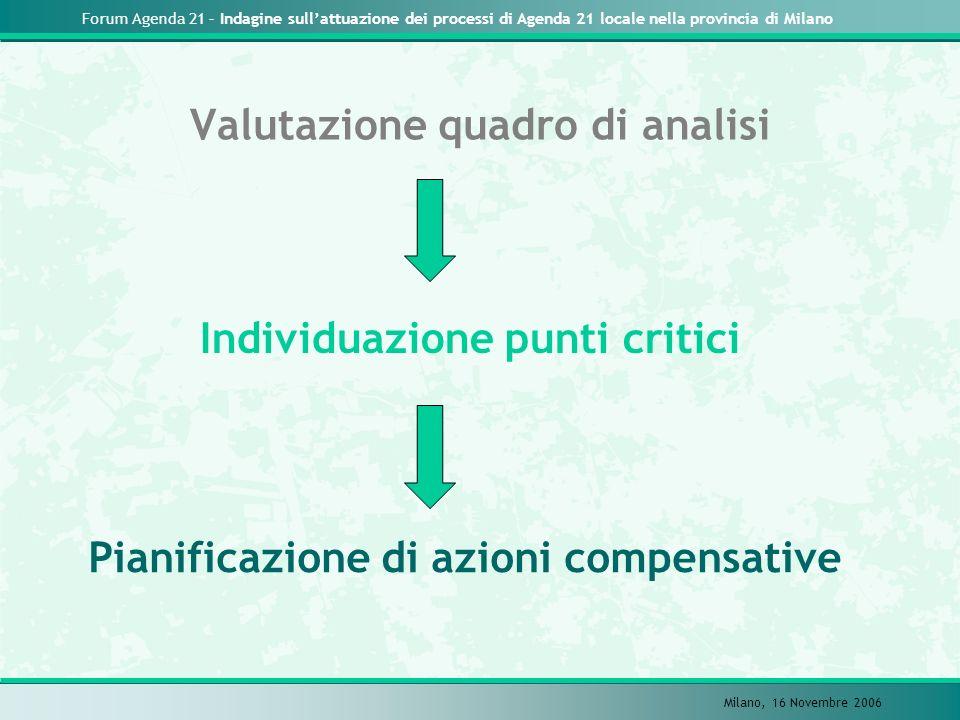 Forum Agenda 21 – Indagine sullattuazione dei processi di Agenda 21 locale nella provincia di Milano Milano, 16 Novembre 2006 Valutazione quadro di analisi Individuazione punti critici Pianificazione di azioni compensative