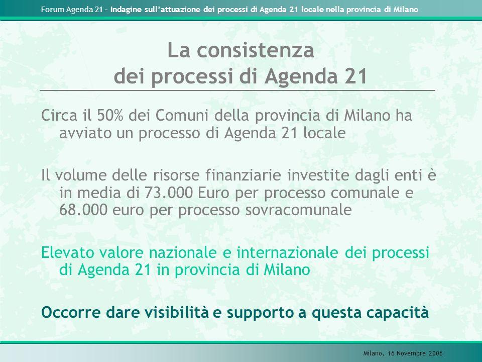 Forum Agenda 21 – Indagine sullattuazione dei processi di Agenda 21 locale nella provincia di Milano Milano, 16 Novembre 2006 I Comuni che non hanno avviato processi sono quelli di minori dimensioni Esiste una soglia di capacità nellavvio del processo .