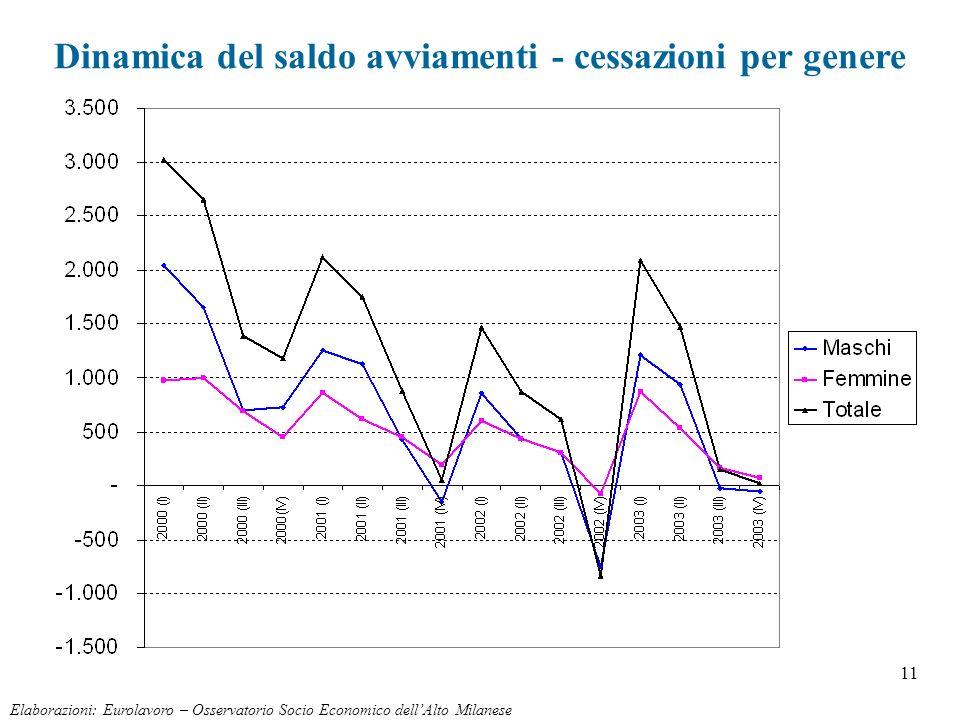 11 Elaborazioni: Eurolavoro – Osservatorio Socio Economico dellAlto Milanese Dinamica del saldo avviamenti - cessazioni per genere